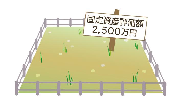 固定資産評価額が2500万円の土地を相続する場合